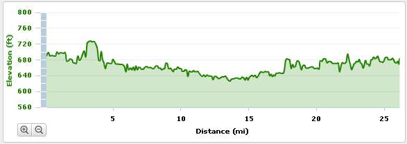 2011 Fox Valley Marathon Elevation Profile