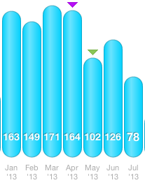 It was nice to have some days off in July, but that also meant my total mileage slumped big time.